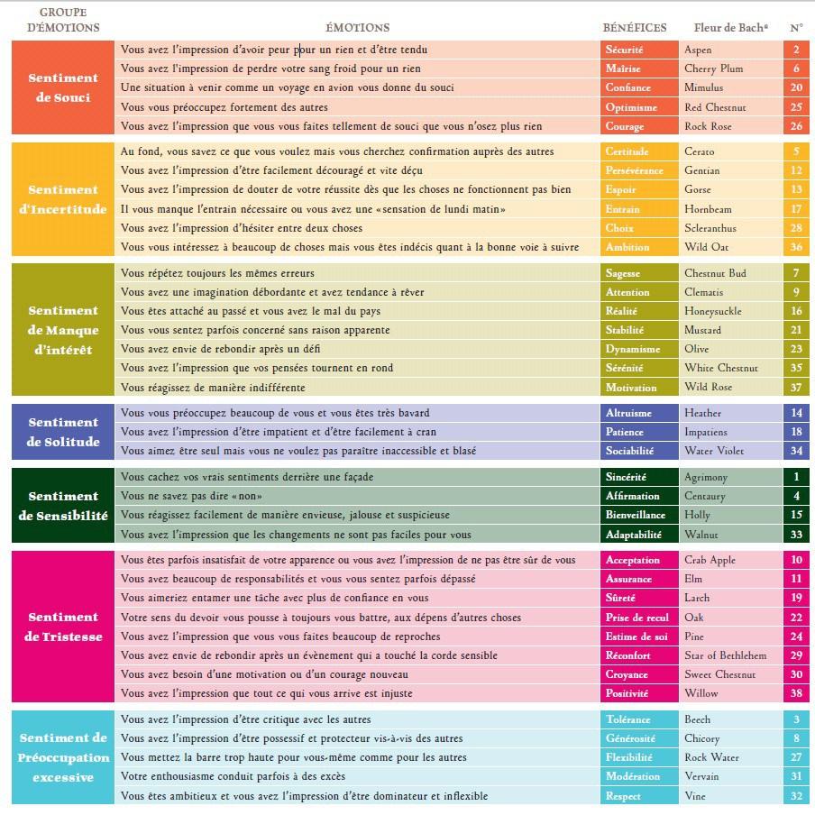 fleurs-de-bach-tableau-comparatif-infographie