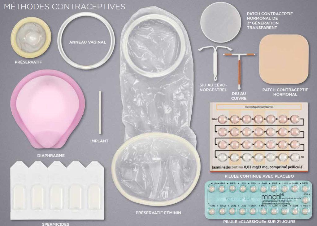 moyen-contraception