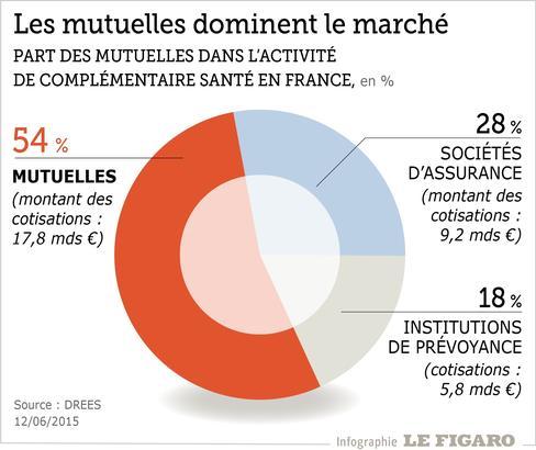 Statistique mutuelle santé : les chiffres clés en France