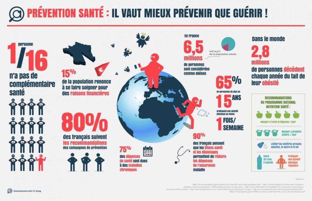 Infographie mutuelle santé : mieux vaut prévenir que guérir !