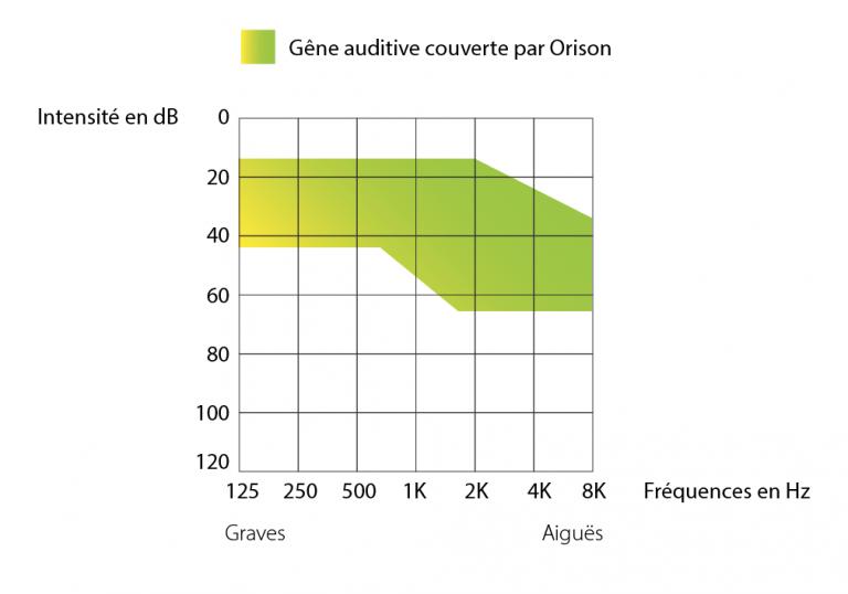Espace délimitant l'amplification de l'aide auditive préréglée Orison.